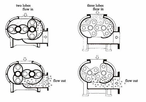 nguyên lý hoạt động máy thổi khí
